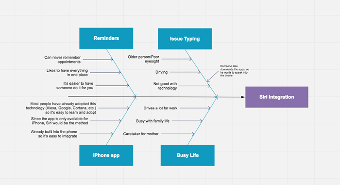 mind map for next stages of app